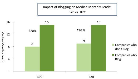 impact-blogging-monthly-leads