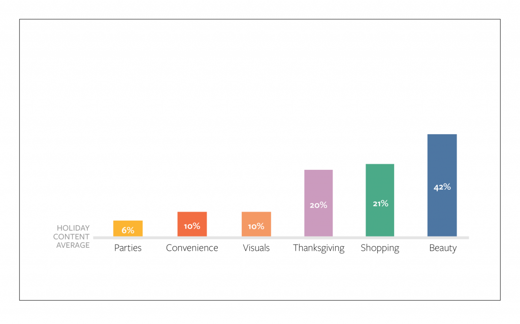 OB-Sales-Email-2013-Holiday-Content-Consumption-Graph-Top-Performing