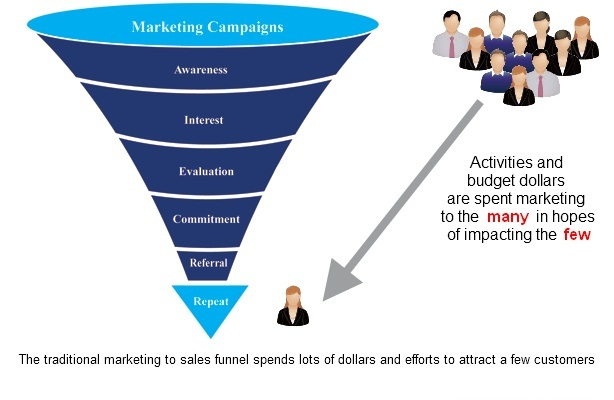 traditional-maketing-to-sales-funnel-for-television-print-radio-media