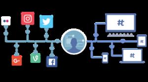 Expand Your Reach On Social Media via Hashtag Usage