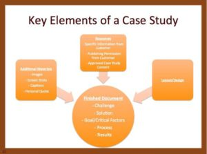 case study for B2B marketers