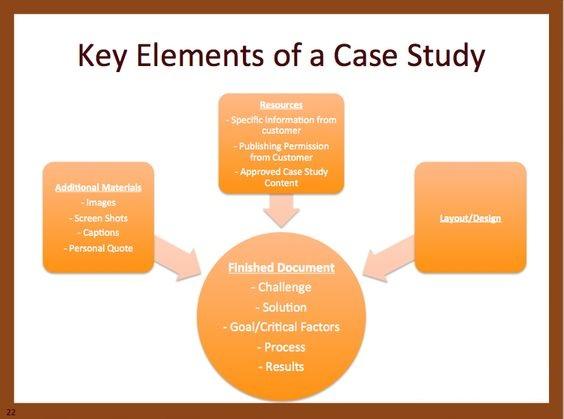 case study for B2B Social Media Marketing