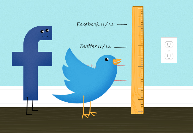 measure social media roi