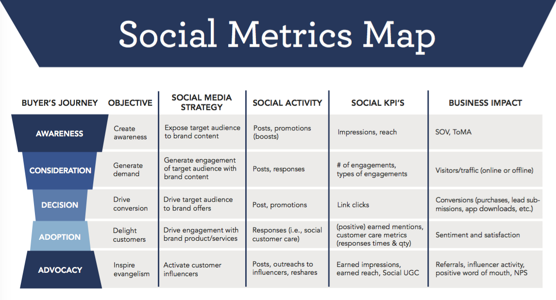 metrics for social media advertising