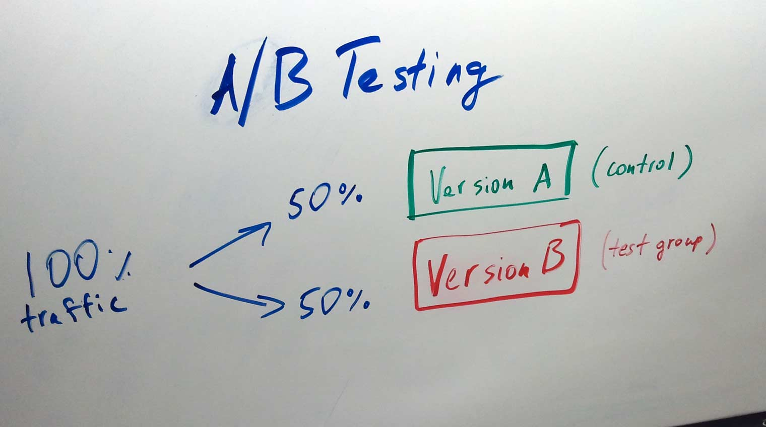 ab-testing in social media advertising