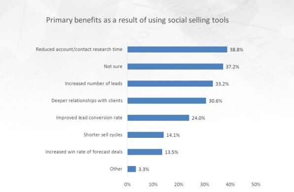 advantages of social selling