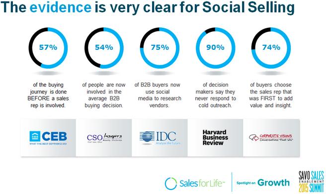 social media influencing the sales