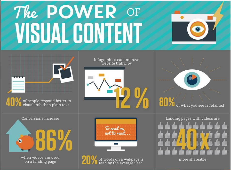 visual content- important on social media